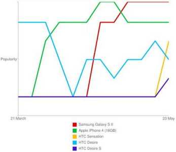 News | Samsung vs IPhone: samsung ha la meglio!