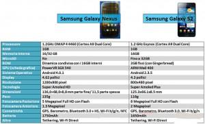 confronto-Galaxy-Nexus-Galaxy-S2