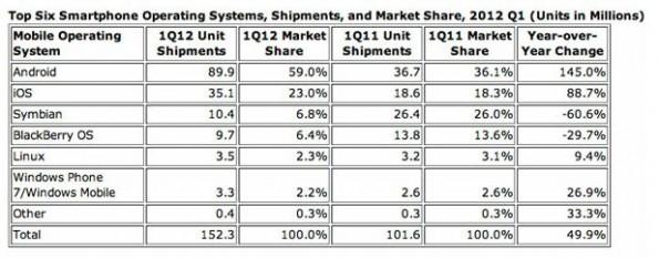 News | Android arriva quasi al 60% del mercato mondiale di smartphone