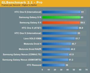 Test-Benchmark-HTC-One-S-Galaxy-S3