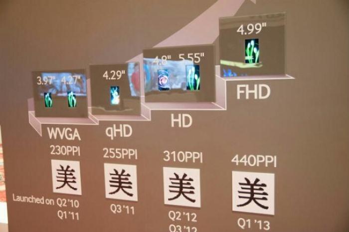 Novità Terminali| Samsung pronta a lanciare schermi Full HD sul prossimo top gamma?