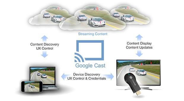 Novità  Chromecast: Il modo più semplice per godere di video online e musica sul televisore