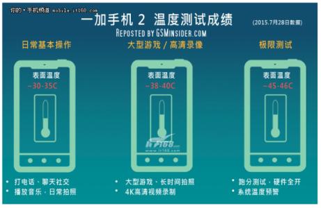 OnePlus-2-vs-HTC-One-M9-temperature-compare-2