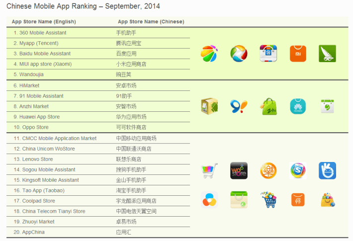china-app-stores-710x485