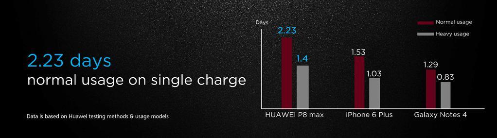 Huawei-P8-Max-autonomia