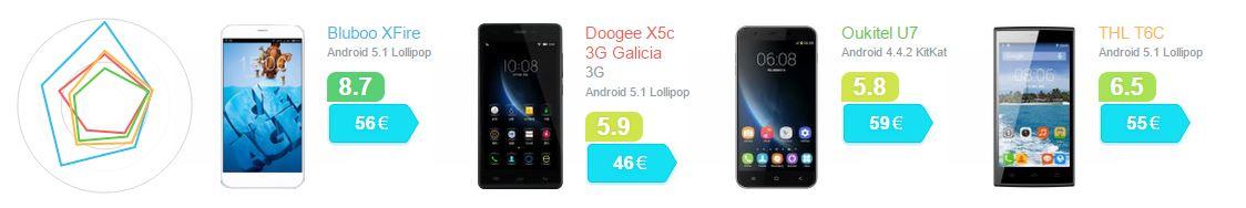 Quattro smartphone a soli 50 Euro. Confronto